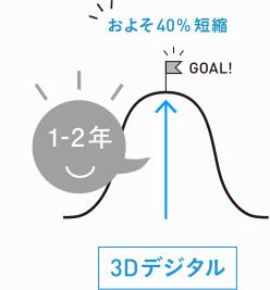 3Dデジタルの治療時間